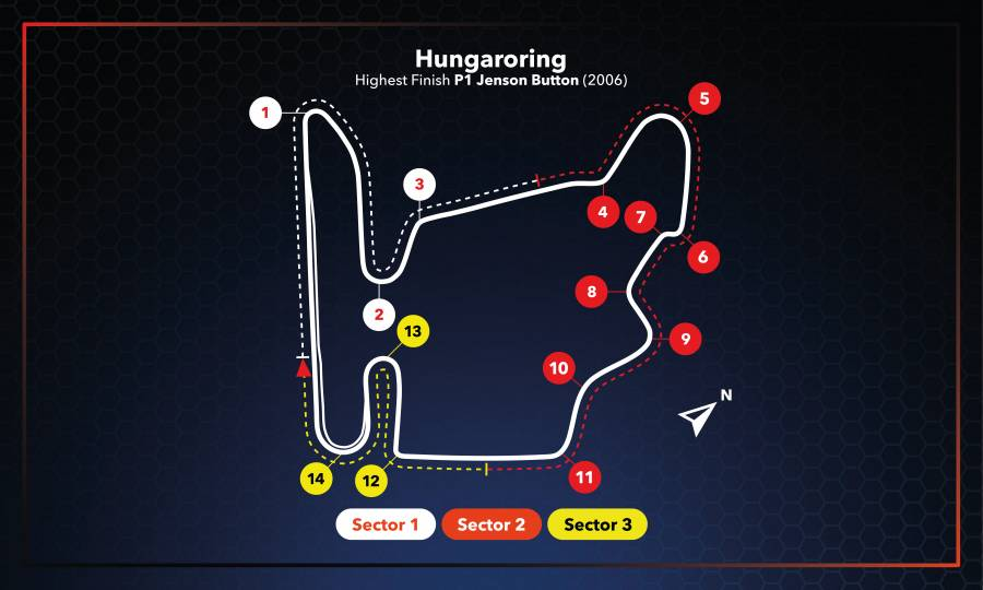 #HungarianGP Race Setup #F1