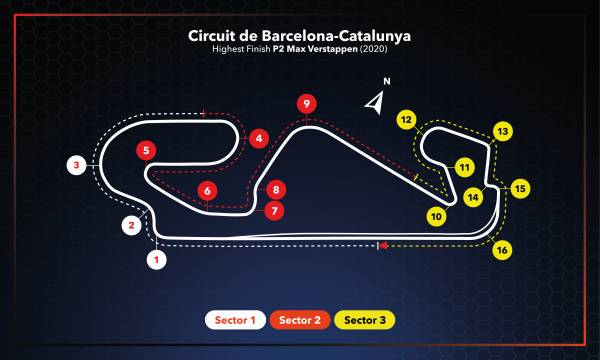 #SpanishGP Race Setup