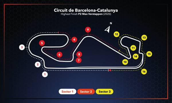 #SpanishGP Race Setup