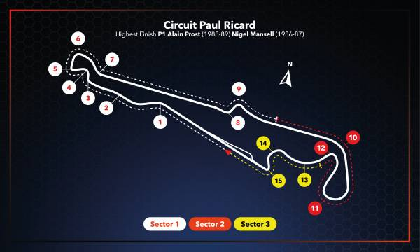 #FrenchGP Race Setup
