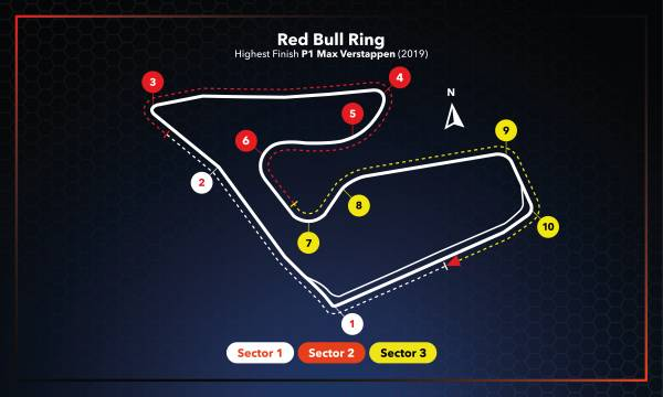 #AustrianGP Race Setup
