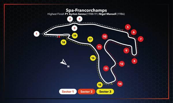 #BelgianGP Race Setup