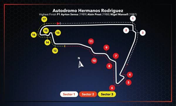 #MexicanGP Race Setup