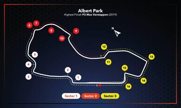 #AustralianGP Race Setup