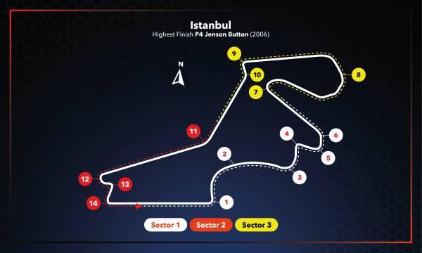#TurkishGP Race Setup